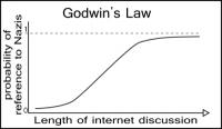 Deze tabel illustreert de werking van de Wet van Godwin.