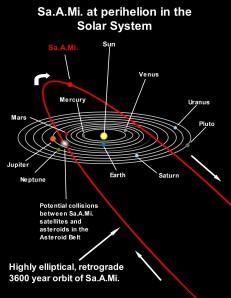De veronderstelde baan van de fictieve planeet Nibiru.